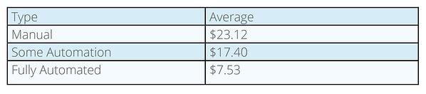 Average cost to process a single expense report