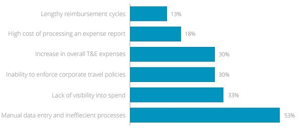 Challenges faced by organizations in implementing their expense management processes