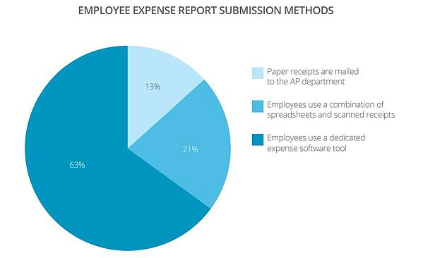 Employee Expense Report Submissions Methods Graphic