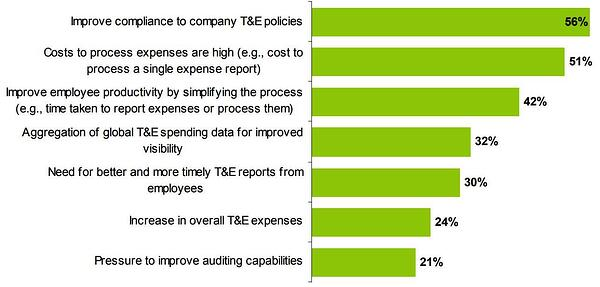 Why companies use automated expense management software